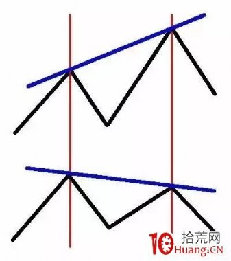 Macd指标背离用法大全,短线中线都适用(图解)