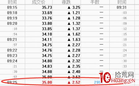 集合竞价投机术与通道式突破形态的集合竞价抓涨停板(图解)