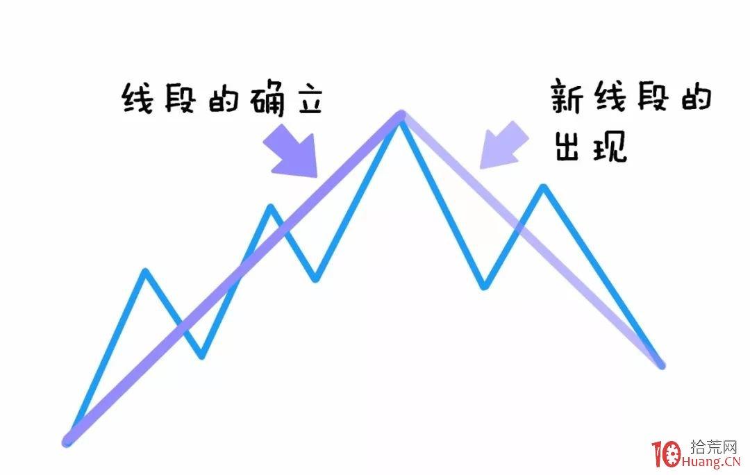 缠论入门系统教程 3:缠论中的线段(图解)