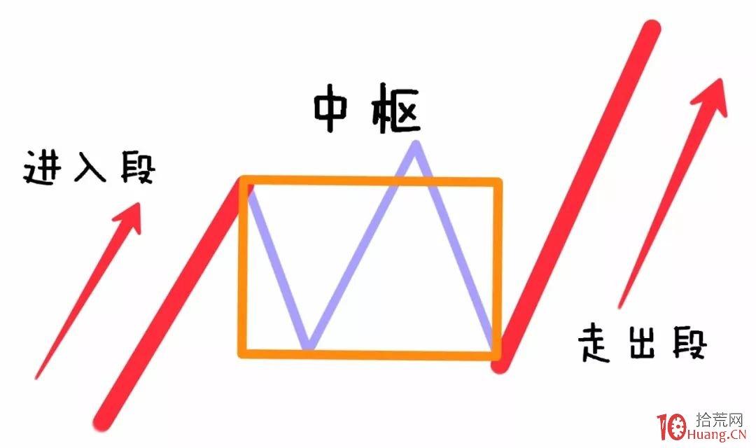 缠论入门系统教程 5:缠论中的走势类型(图解)