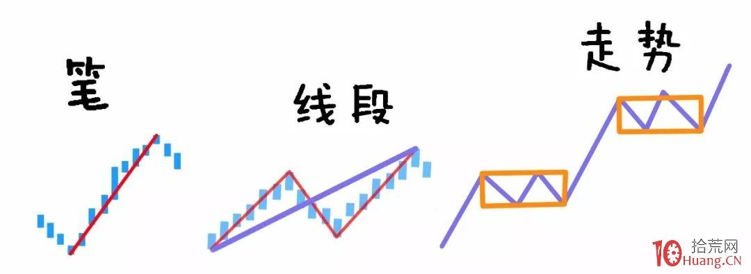 缠论入门系统教程 6:缠论中的级别(图解)