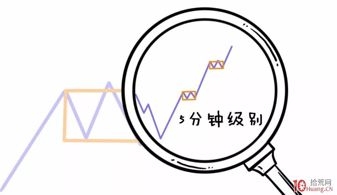 缠论入门系统教程 8:缠论中的区间套(图解)