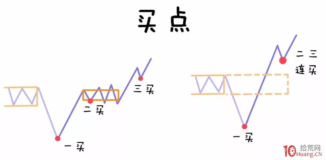 缠论入门系统教程 9:缠论中的三买三卖法(图解)