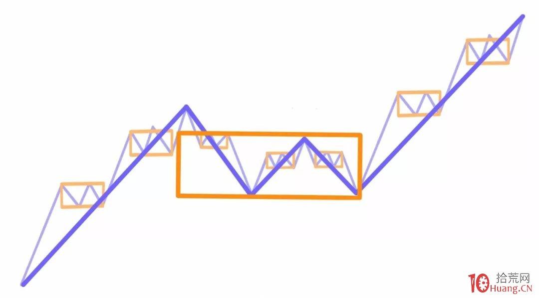 缠论入门系统教程 10:缠论中的结合律(图解)