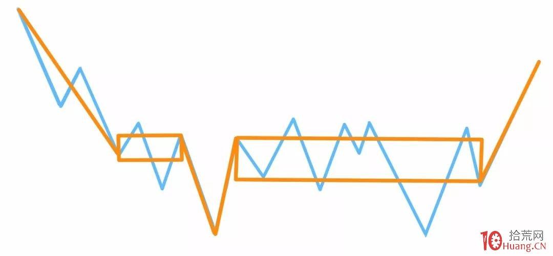 缠论入门系统教程 11:缠论中的多义性(图解)