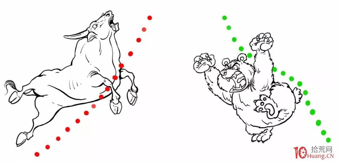 漫画SAR指标炒股的精髓,轻松抄底、止损、抓反弹(图解),拾荒网
