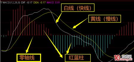 盘中如何判断一只股的买卖点?MACD战法!(图解)
