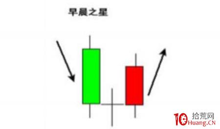 K线教学系列篇(三)丨 7种抄底秘诀!(图解)