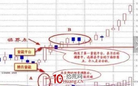 股票成交量战法(图解)