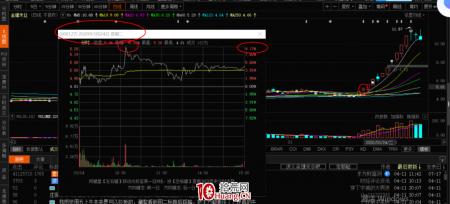 涨停板弱转强买股模式高手进阶深度教程(图解)