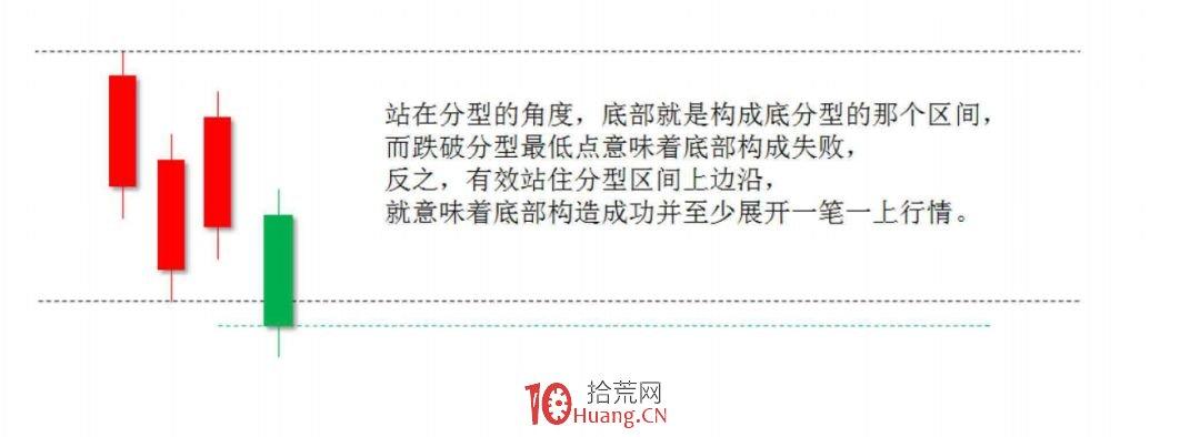 《缠论108课》108:何谓底部?从月线看中期走势演化【实战操作策略】,拾荒网