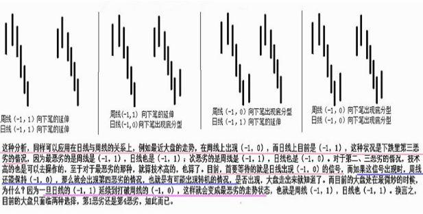 《缠论108课》91:走势结构的两重表里关系1【走势与买卖点的动态和立体分析】,拾荒网