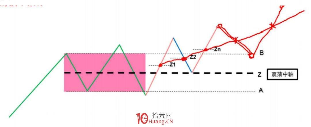 《缠论108课》92:中枢震荡的监视器【实战操作策略】,拾荒网