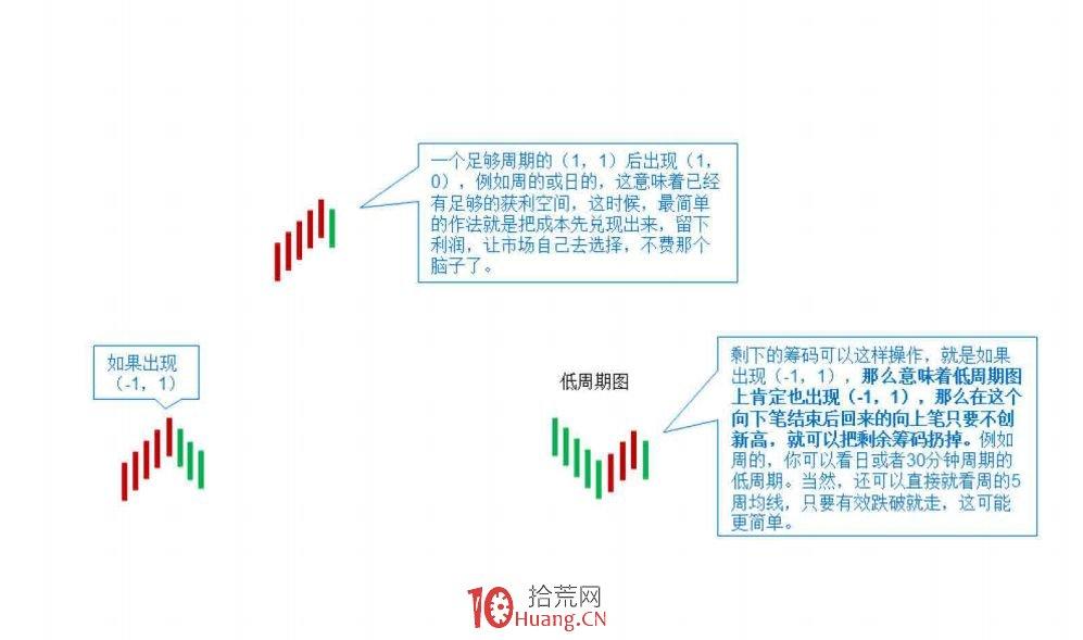《缠论108课》93:走势结构的两重表里关系2【走势与买卖点的动态和立体分析】,拾荒网