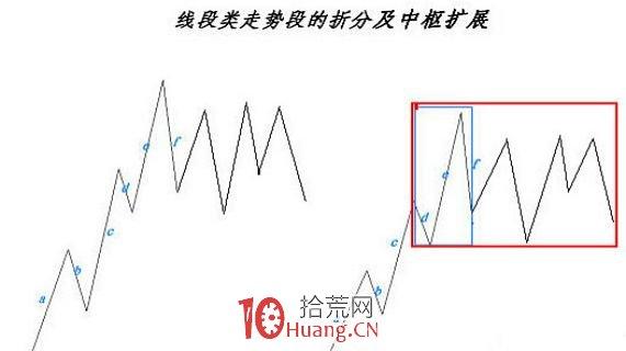 《缠论108课》99:走势结构的两重表里关系3【走势与买卖点的动态和立体分析】,拾荒网