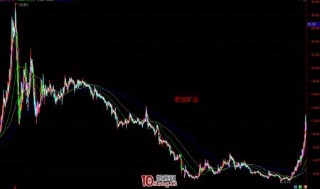趋势股应该怎么选?简析中长线趋势股的两种类型与买点技术(图解)