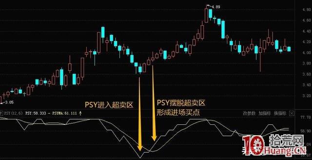 PSY指标战法(图解),拾荒网