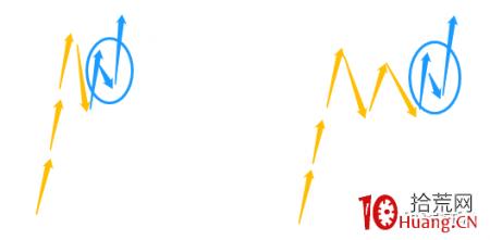 上影线次日的半路板低吸模式 深度教程(图解)
