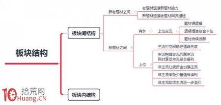 龙头战法的板块结构规律与打板技巧(图解)