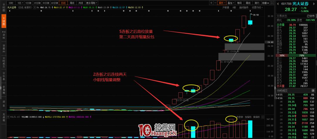 2种反包战法:断板反包+趋势反包(图解),拾荒网
