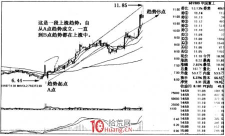 涨停板趋势分析 1:趋势的成立(图解)