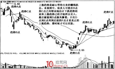 涨停板趋势分析 3:趋势的等待(图解)