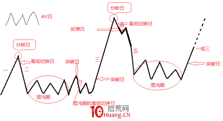 <strong>股票情绪周期观察法(图解)</strong>