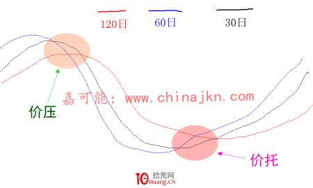 均线价托看多形态与均线井字看空形态的炒股技巧(图解)