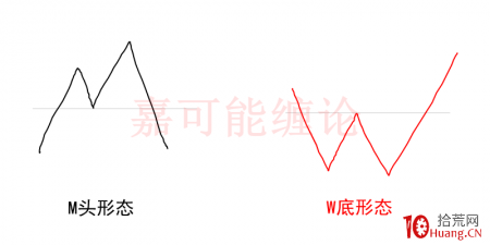 W底与M头形态炒股技巧精髓(图解)