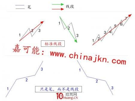 缠论入门教程4:《缠论标准单位:线段》(图解)