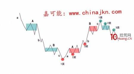 缠论入门教程9:《缠论交易区域:买卖点》(图解)