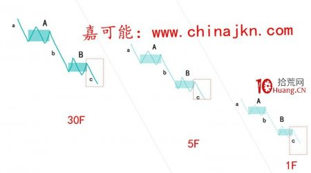 缠论入门教程10:《缠论精确定位:区间套》(图解)