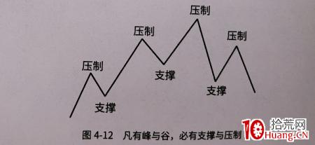 趋势线技术之:支撑位、压力位如何演变?(图解)
