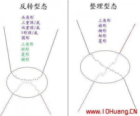 价格形态如何演变?K线形态结构分析技术全集(图解)