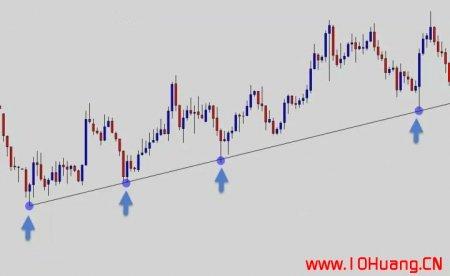 如何正确的画出股票趋势线?(图解)