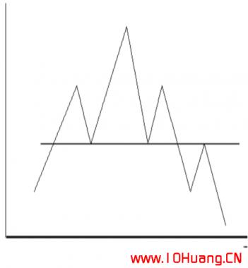 几种常见的K线反转形态,把握得好能够轻松抄底逃顶(图解)