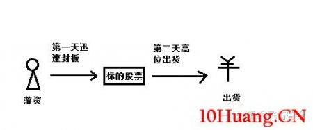 龙虎榜游资打板的两大涨停板分时图形态(图解)