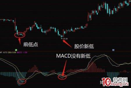 MACD底背离买股法则(图解)