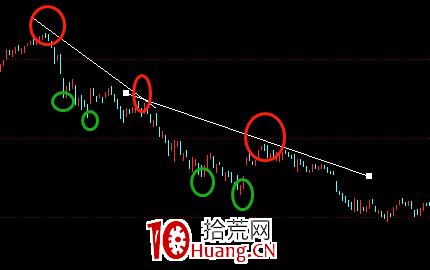 股票画线工具教程之:下降走势线怎么画?(图解)
