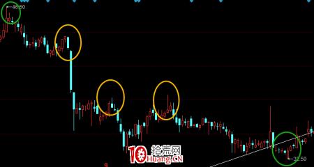 股票画线工具教程之:黄金分割线怎么画?(图解)