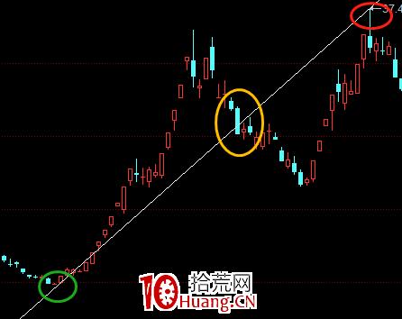股票画线工具教程之:X线怎么画?(图解)