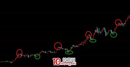 股票画线工具教程之:上升趋势线怎么画?(图解)