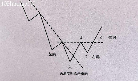 头肩顶底形态价格如何演变?(图解),拾荒网