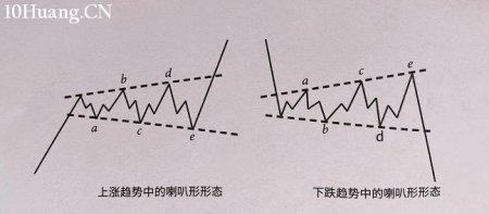 怎么识别喇叭形形态和旗形持续形态?(图解)