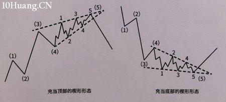 学会K线形态之间的转换,让交易有理有据(图解)