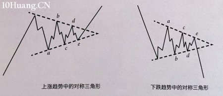 K线三角形态如何突破?(图解)