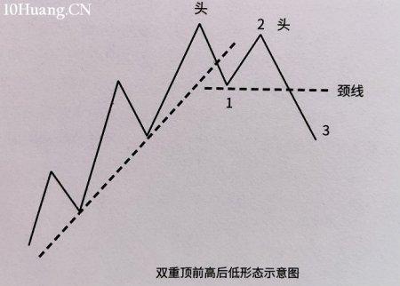 如何识别双重顶底反转形态?(图解)
