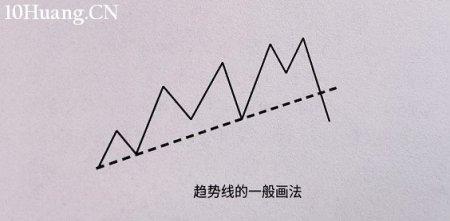 如何画出正确的趋势线?(图解)
