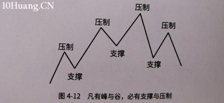趋势线的支撑压力如何演变?(图解)