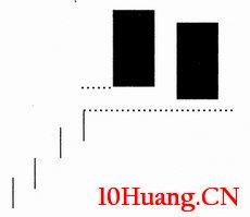 双K线组合分析:双飞乌鸦(图解)